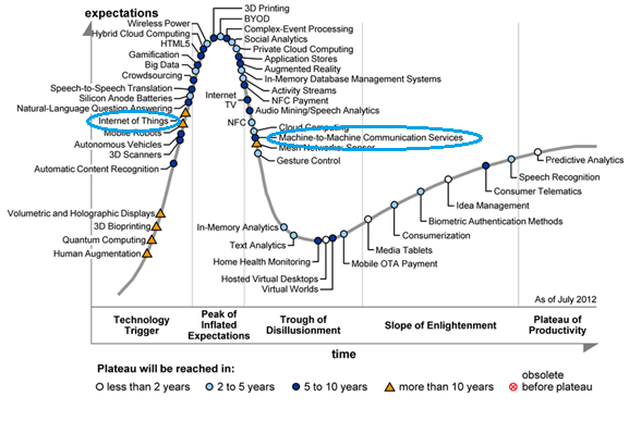 Emerging Technologies and Expected Life-cycle