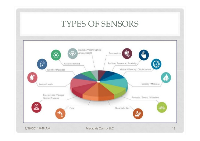 Some of the many types of sensors available